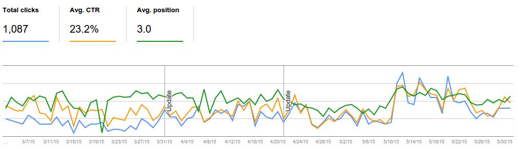 google search analytics for a given keyword