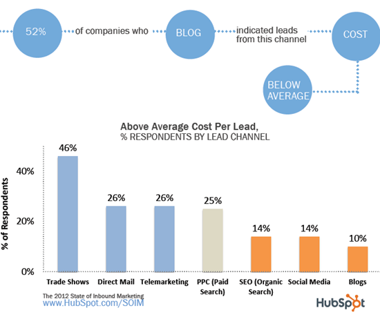 blog cost less than average of traditional marketing vehicles