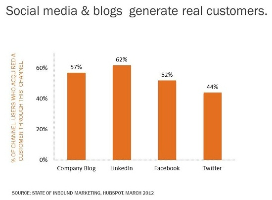 57% of businesses who blog have generated customers through blogging