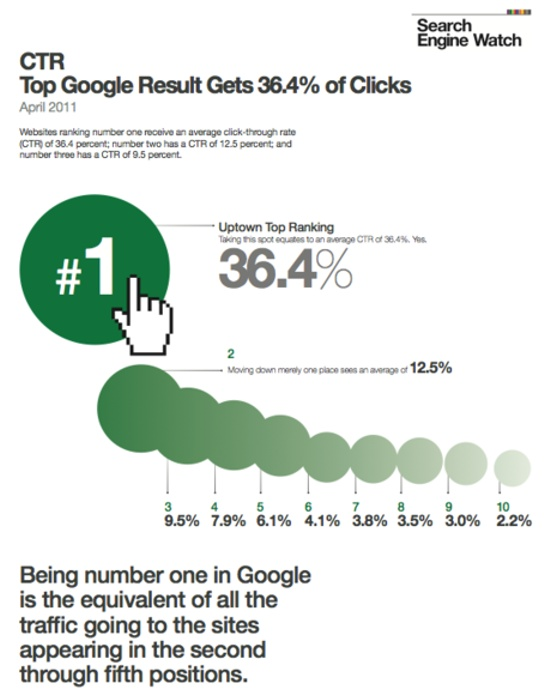 google click through rate distribution
