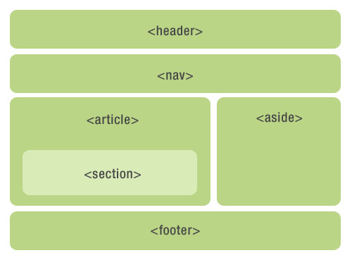 semantic HTML structure